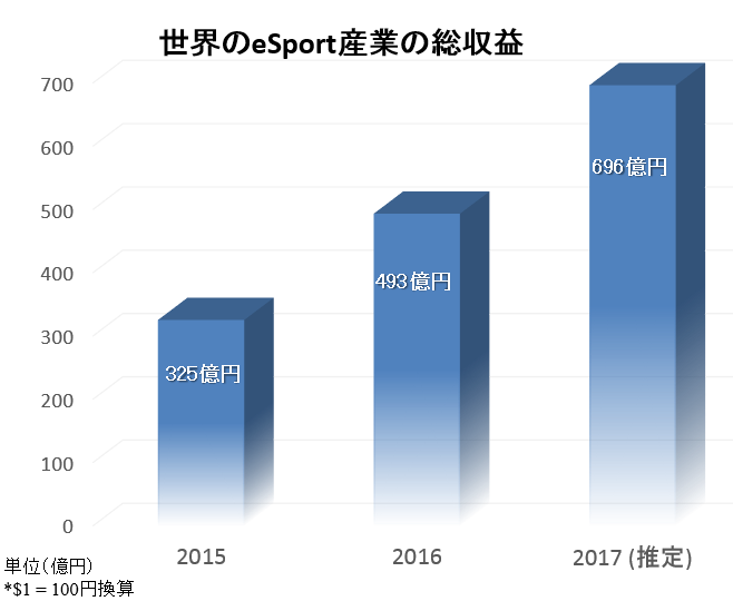Newzoo 「2017 Global eSports Market Research」を修正加筆